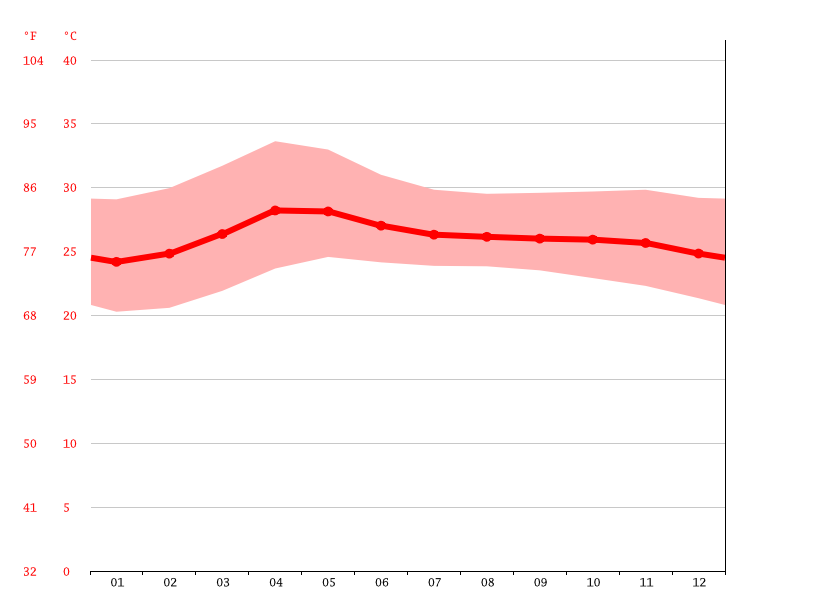 Temperature graph, Tarlac