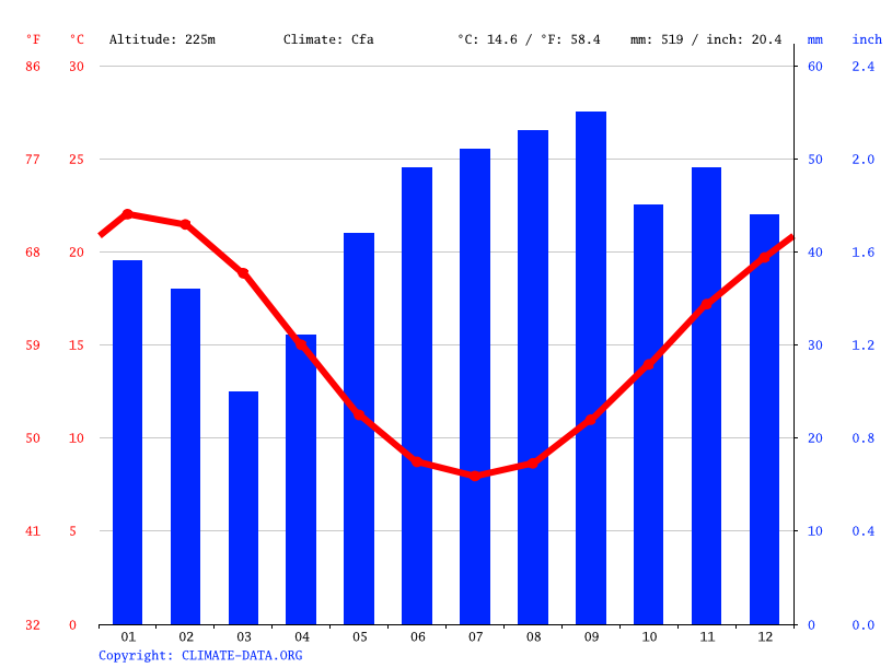 Climate graph // Weather by Month, Bendigo