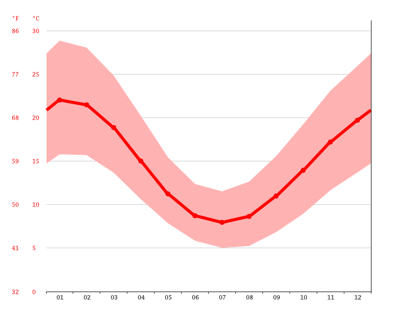 average temperature, Bendigo