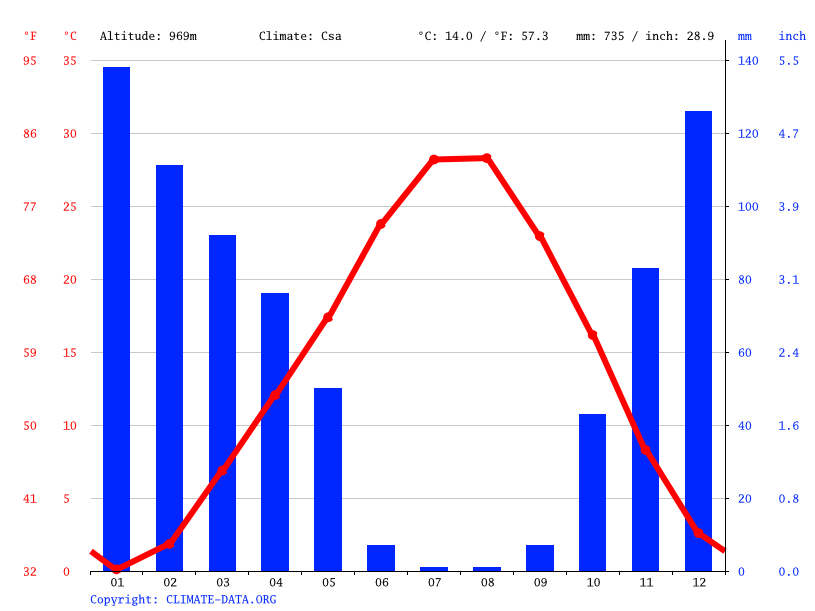Climate graph // Weather by Month, Oymaklı