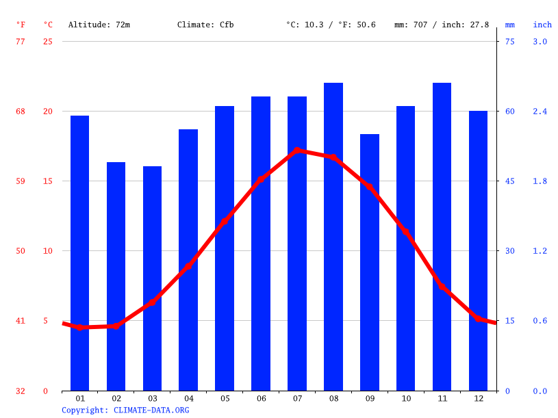 Climate graph // Weather by Month, Watford