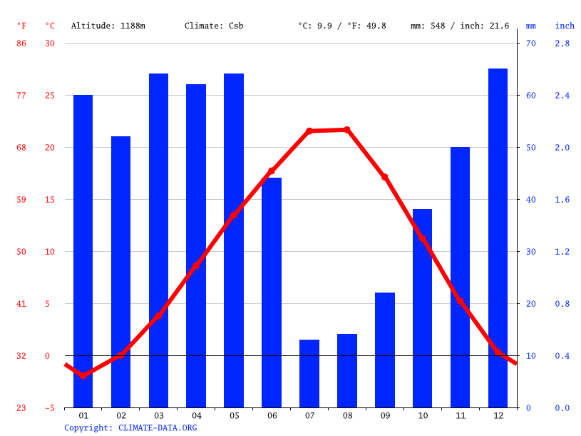 Climate graph // Weather by Month, Hasanoğlan