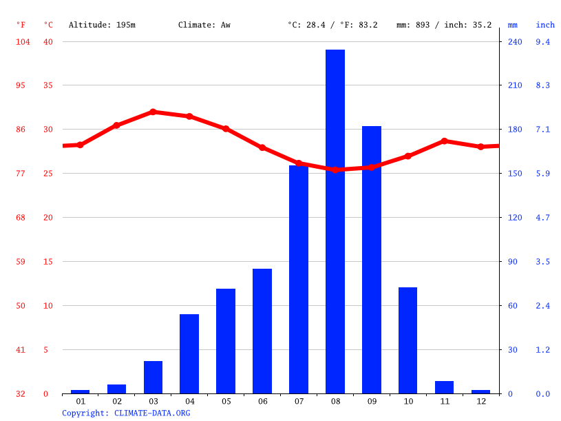 Climate graph // Weather by Month, Tamale