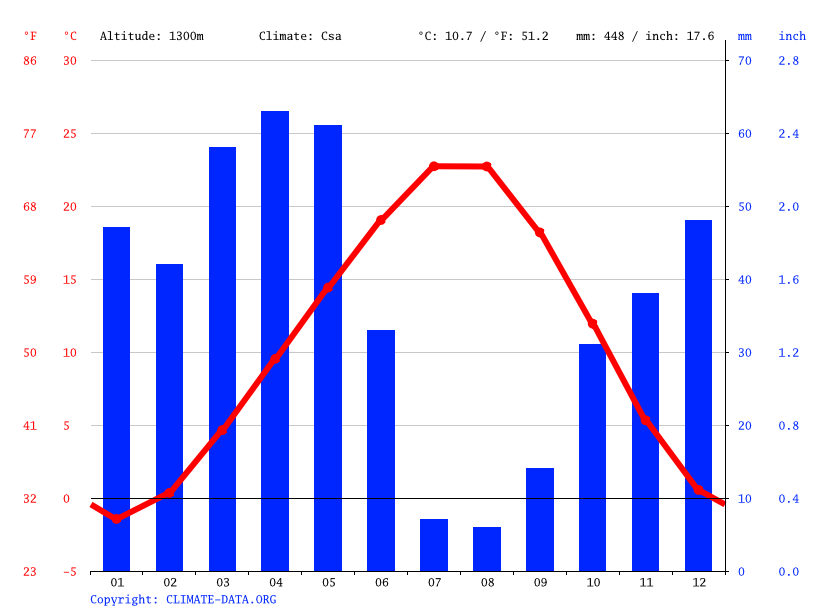Climate graph // Weather by Month, Yalman