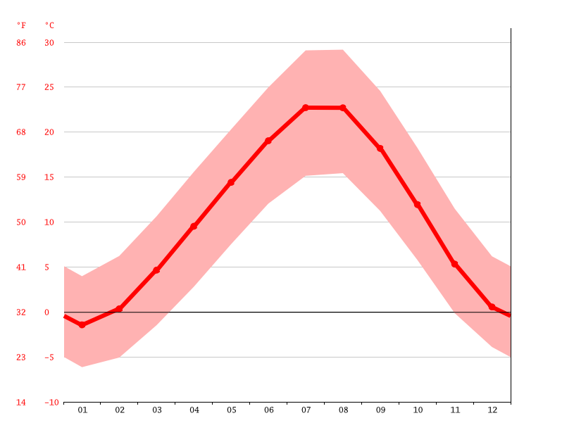 Temperature graph, Yalman