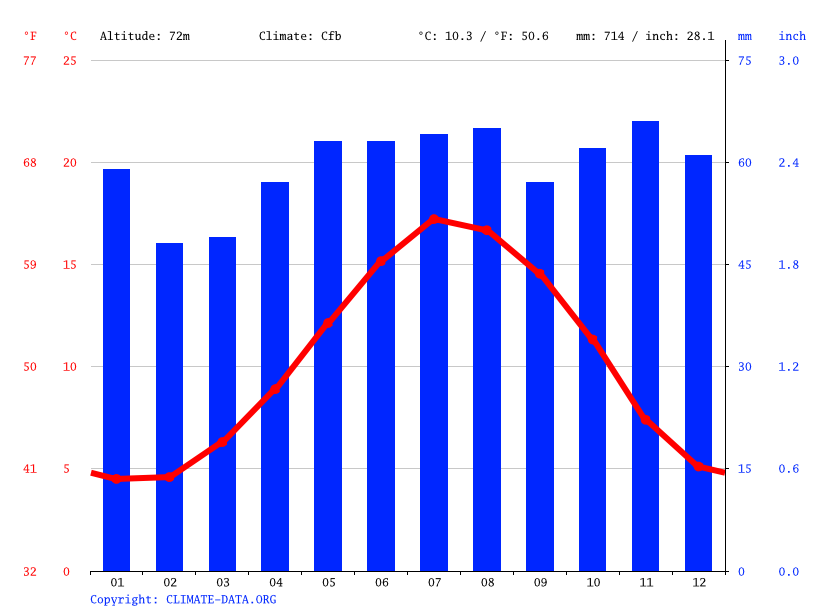 Grafico climatico, High Wycombe