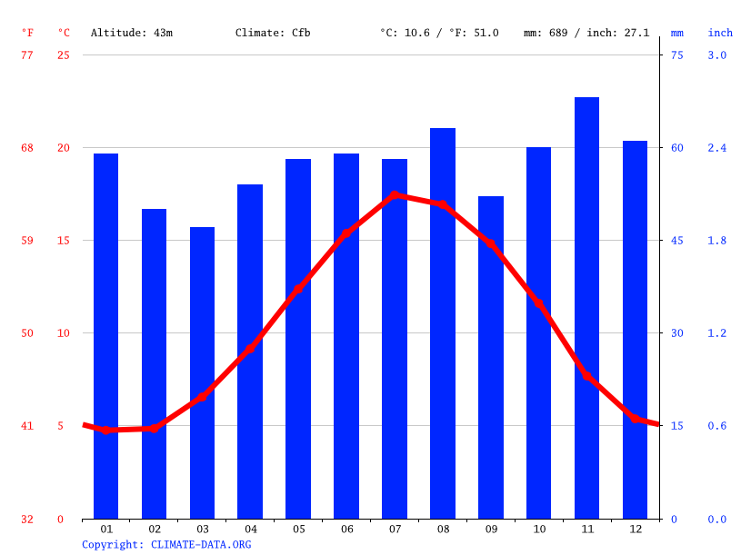 Climate graph // Weather by Month, Denham