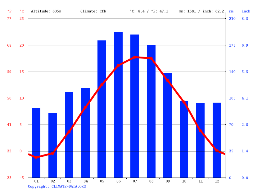 Climate graph // Weather by Month, Geretsried