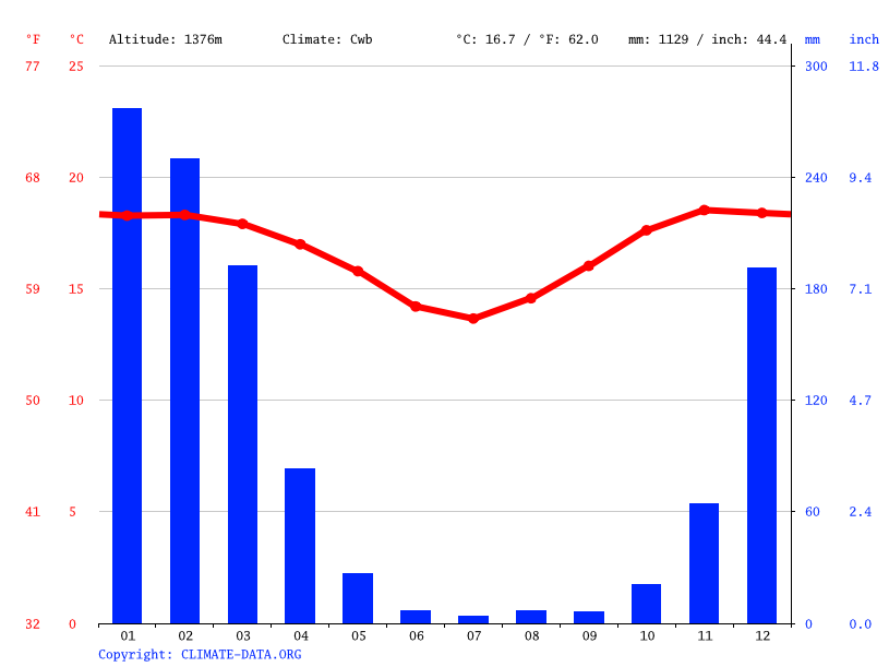 Climate graph // Weather by Month, Isele