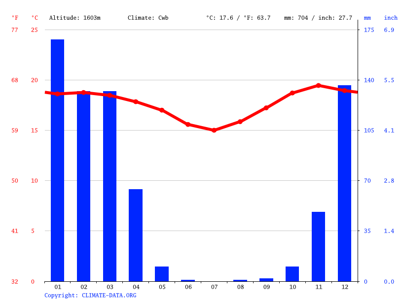 Climate graph // Weather by Month, Lundamatwe