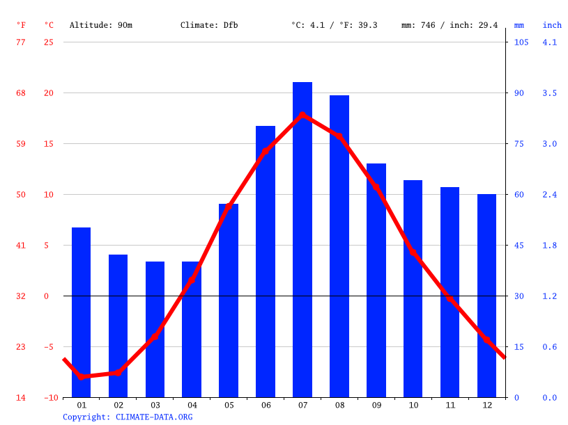 Climate graph // Weather by Month, Kuopio