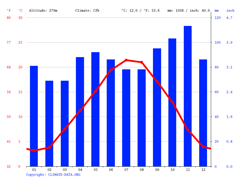 Climate graph // Weather by Month, Sathonay-Camp