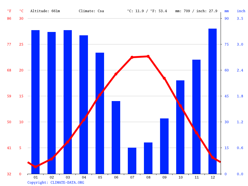 Climate graph // Weather by Month, Söğütcük