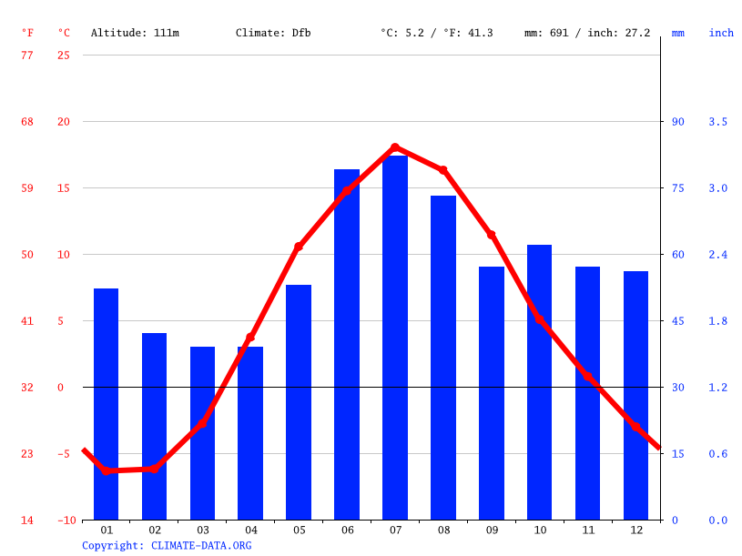 Climograph // Weather by Month, Lahti