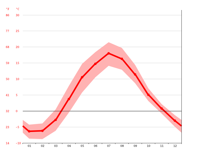 average temperatures, Lahti