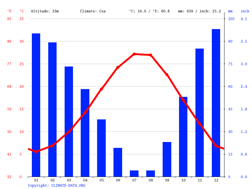 Climate graph // Weather by Month, Yeni Harmandalı