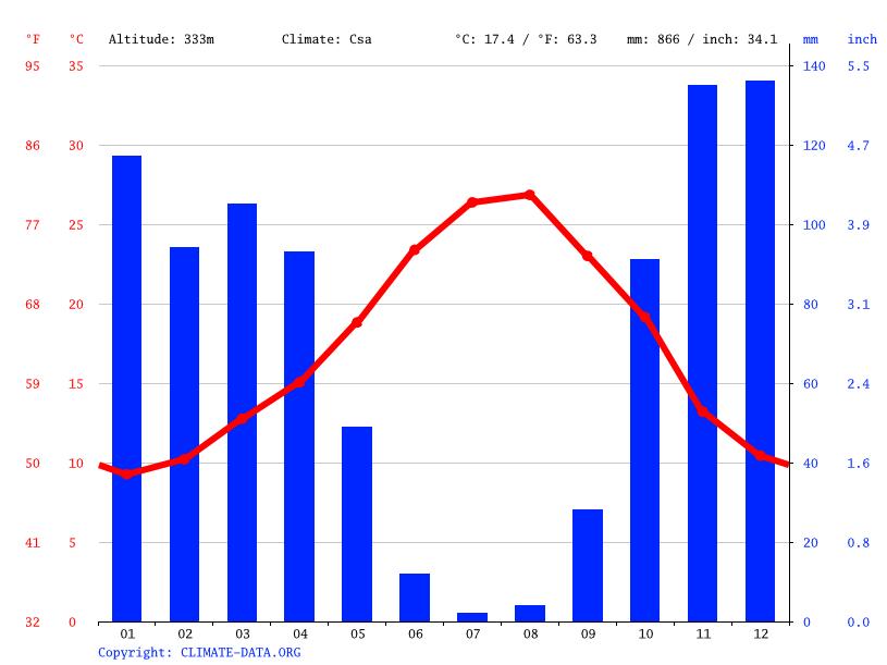Climate graph, Ghafsai غفساي