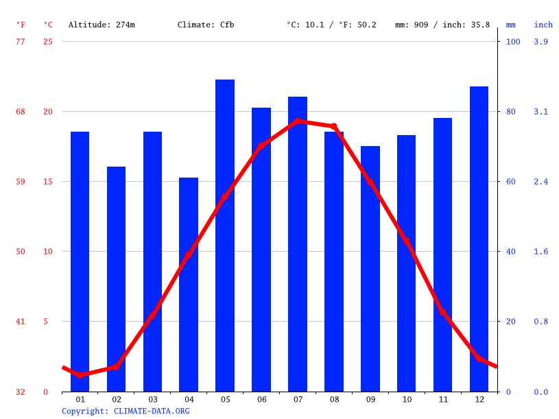 Climate graph // Weather by Month, Eutingen an der Enz