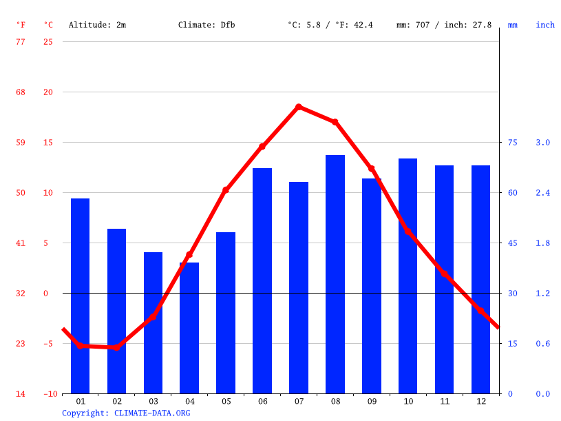 Climate graph // Weather by Month, Kotka