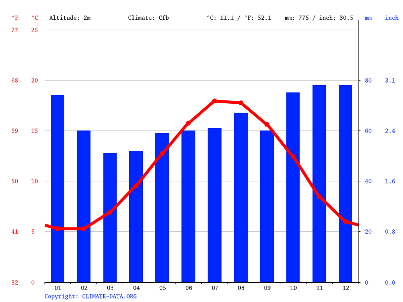 Climate graph // Weather by Month, Sheerness