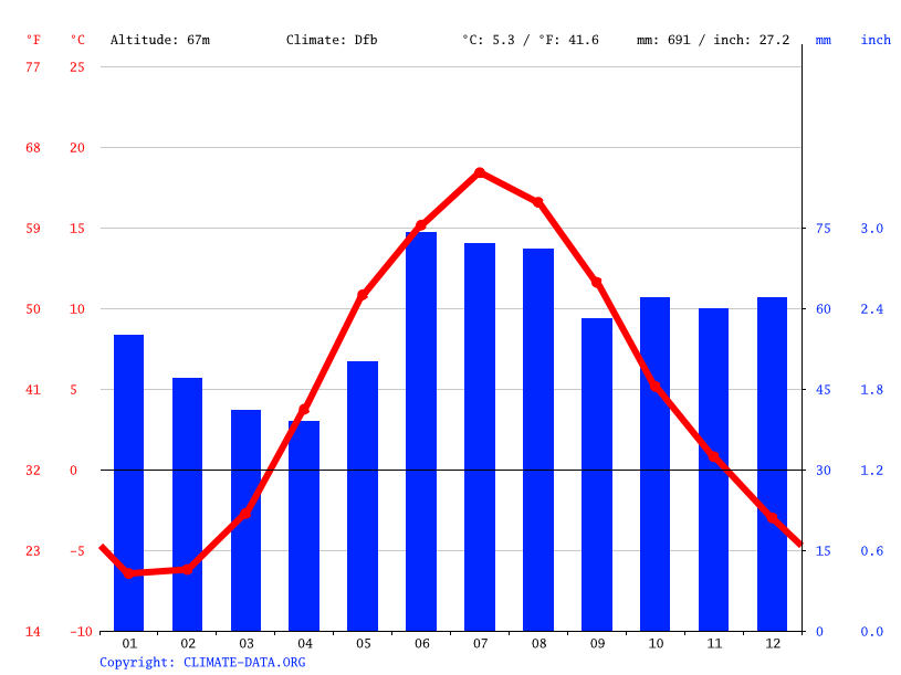 Climograph // Weather by Month, Kouvola