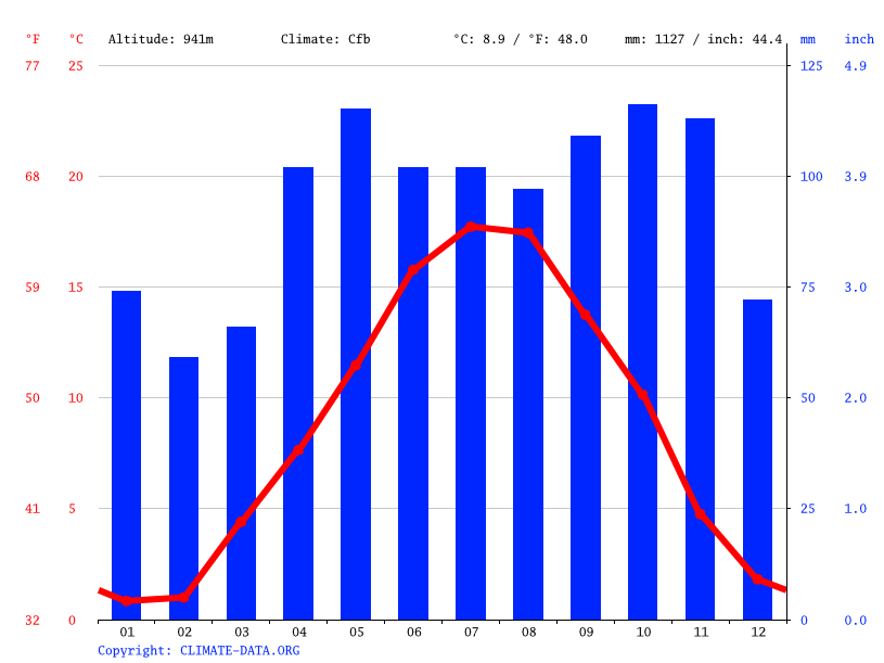 Climate graph // Weather by Month, Saint-Genest-Malifaux