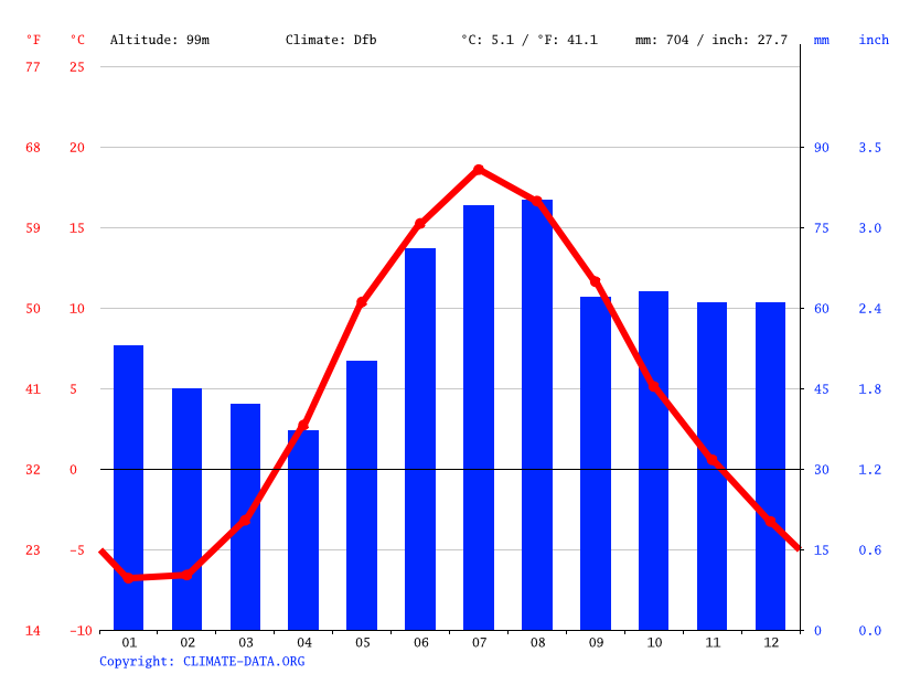 Climate graph // Weather by Month, Lappeenranta