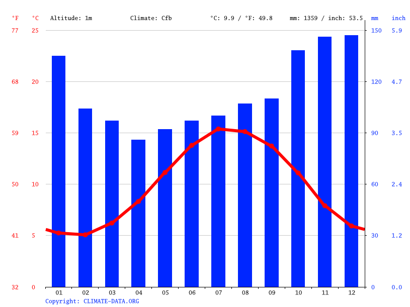 Climate graph // Weather by Month, Aberaeron