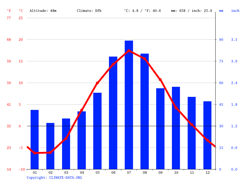 Climate graph // Weather by Month, Seinäjoki