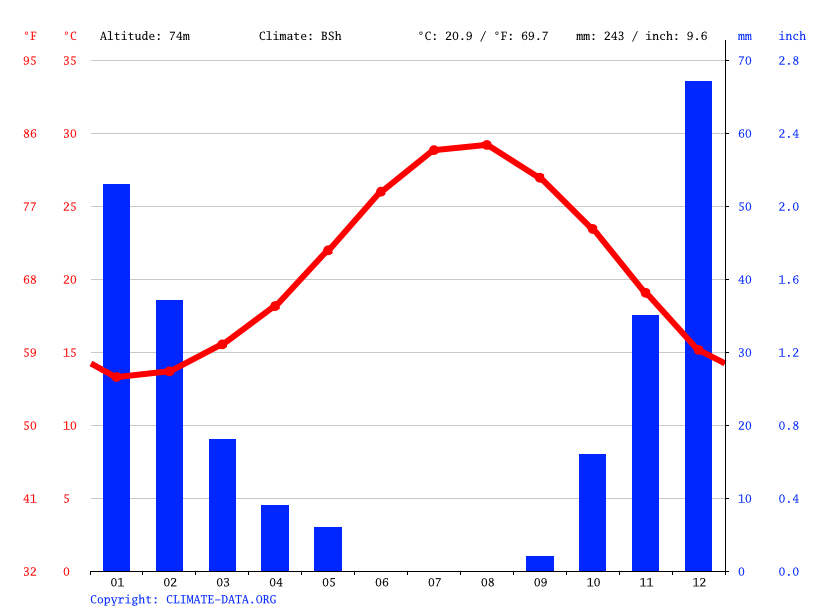 Climate graph // Weather by Month, Paralimni