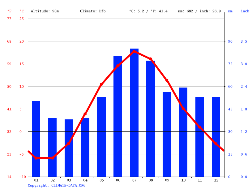 Climate graph // Weather by Month, Hämeenlinna