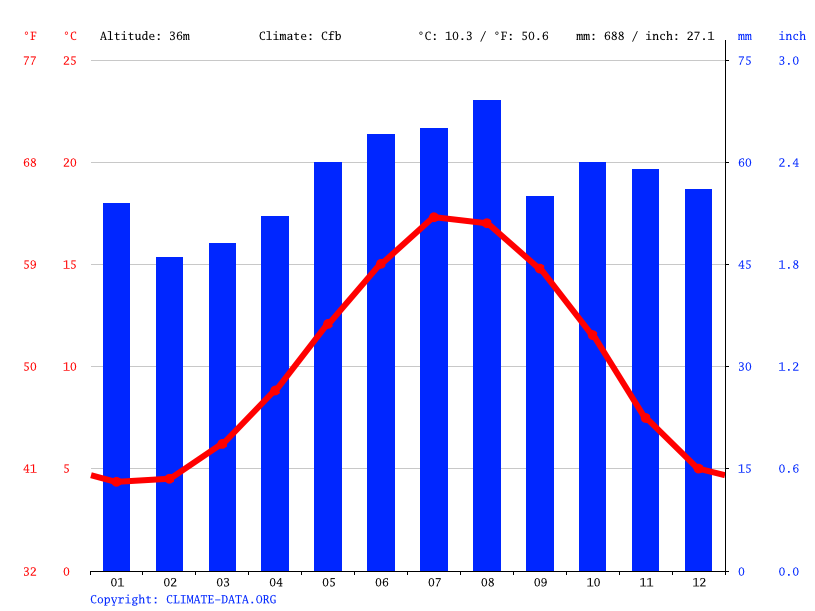 Climate graph // Weather by Month, Stowmarket