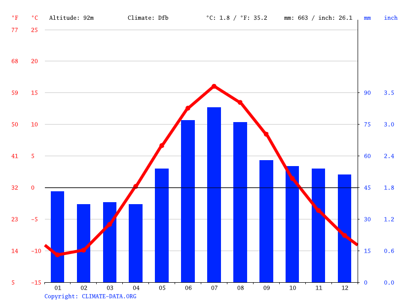 Climate graph // Weather by Month, Rovaniemi