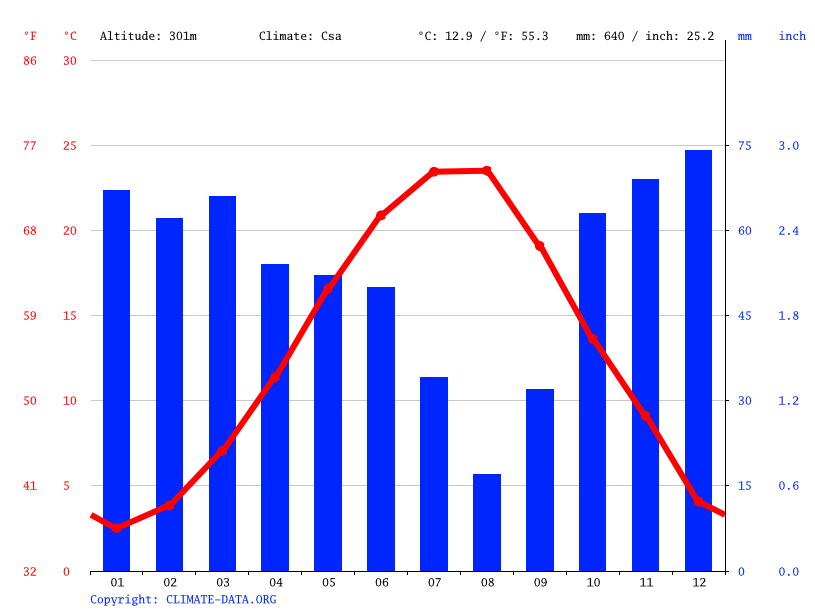 Climate graph // Weather by Month, Karakoç