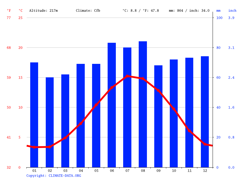 Climate graph // Weather by Month, Dungworth