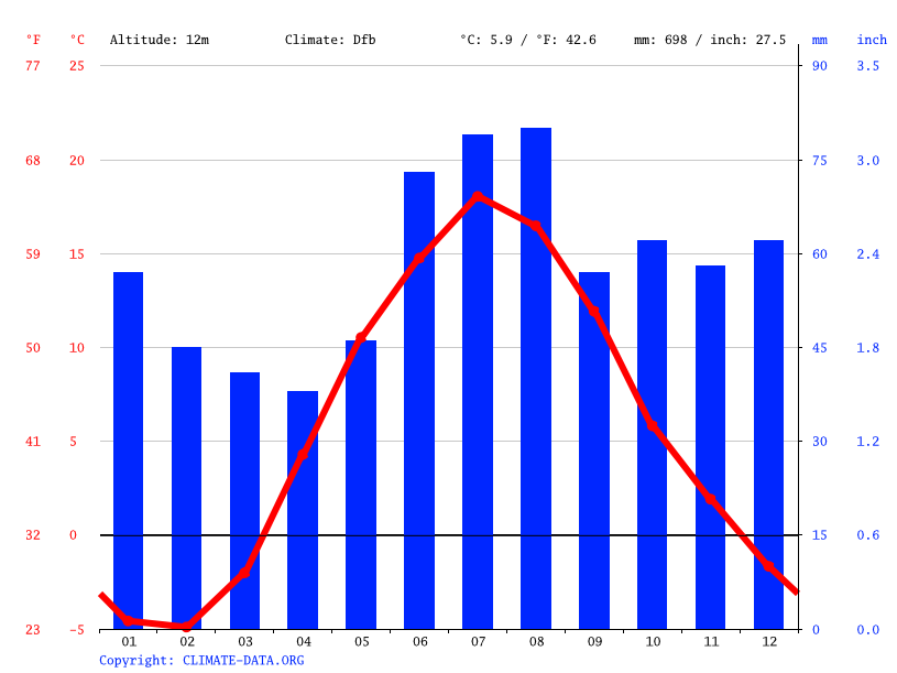 Climate graph // Weather by Month, Salo