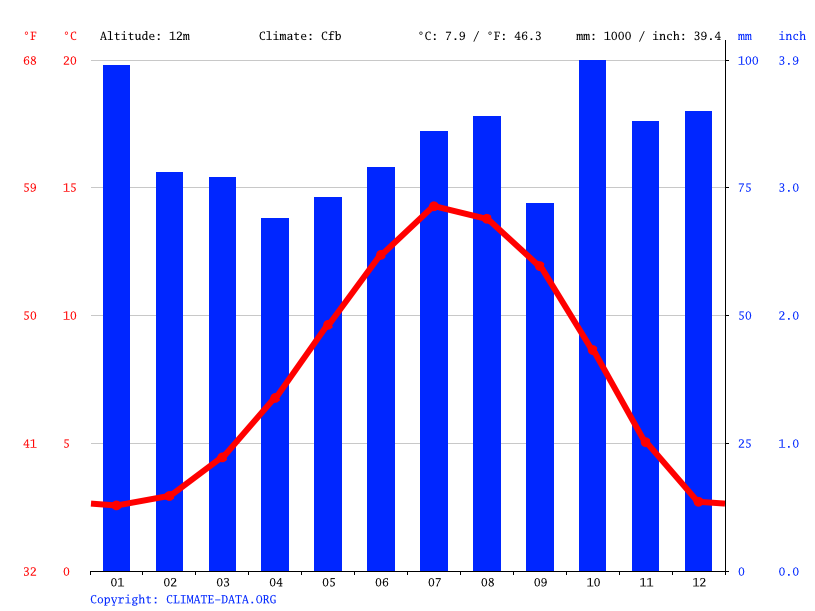 Climate graph // Weather by Month, Bridge Of Earn