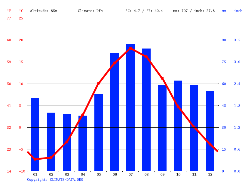 Climate graph // Weather by Month, Mikkeli