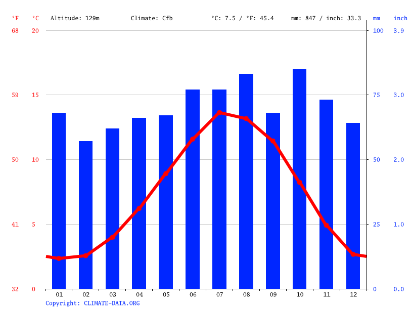 Climate graph // Weather by Month, Insch