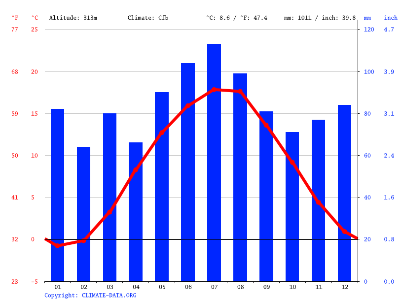 Climate graph // Weather by Month, Chemnitz