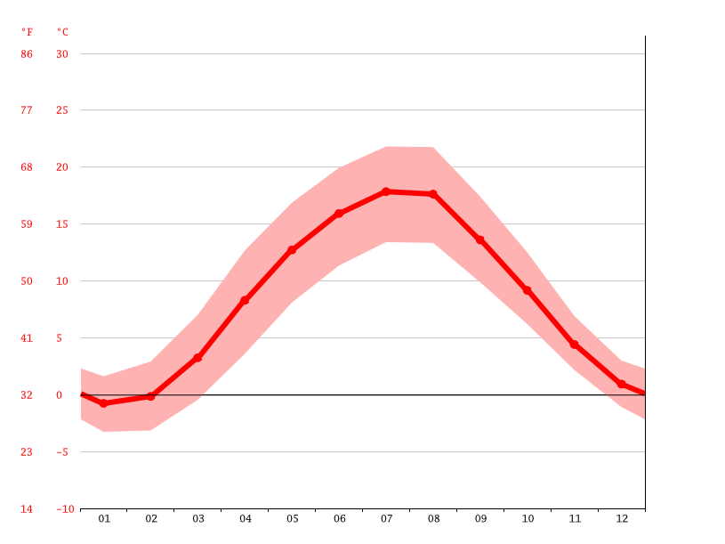 average temperature, Chemnitz