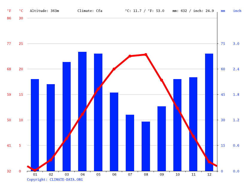 Climate graph // Weather by Month, Blagoevgrad