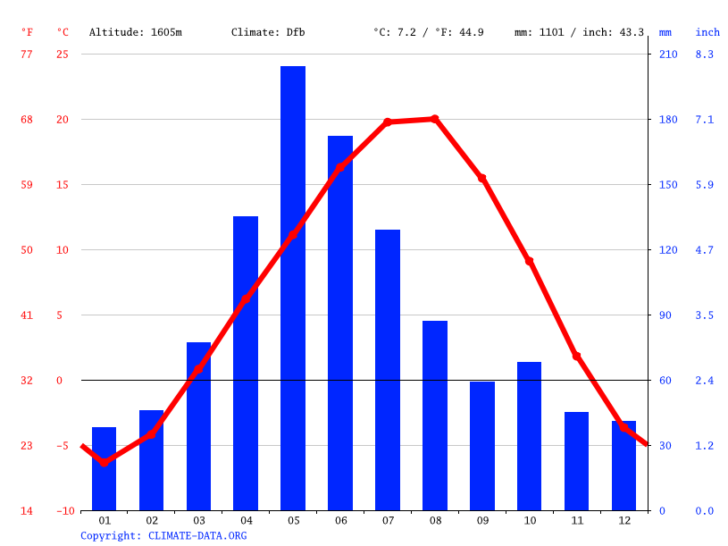 Climate graph // Weather by Month, Bardaklı