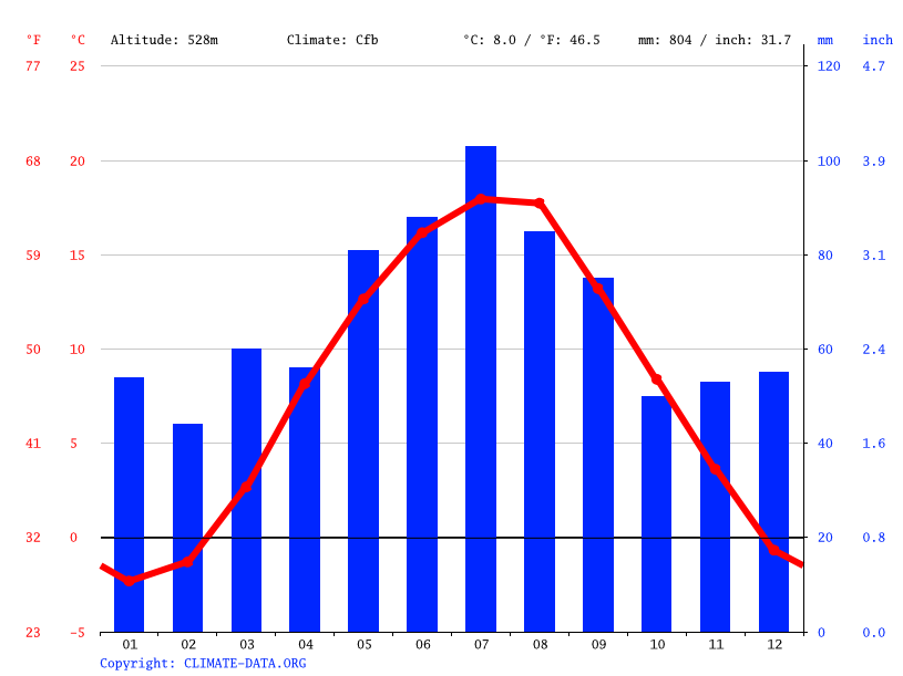 Climate graph // Weather by Month, Jihlava