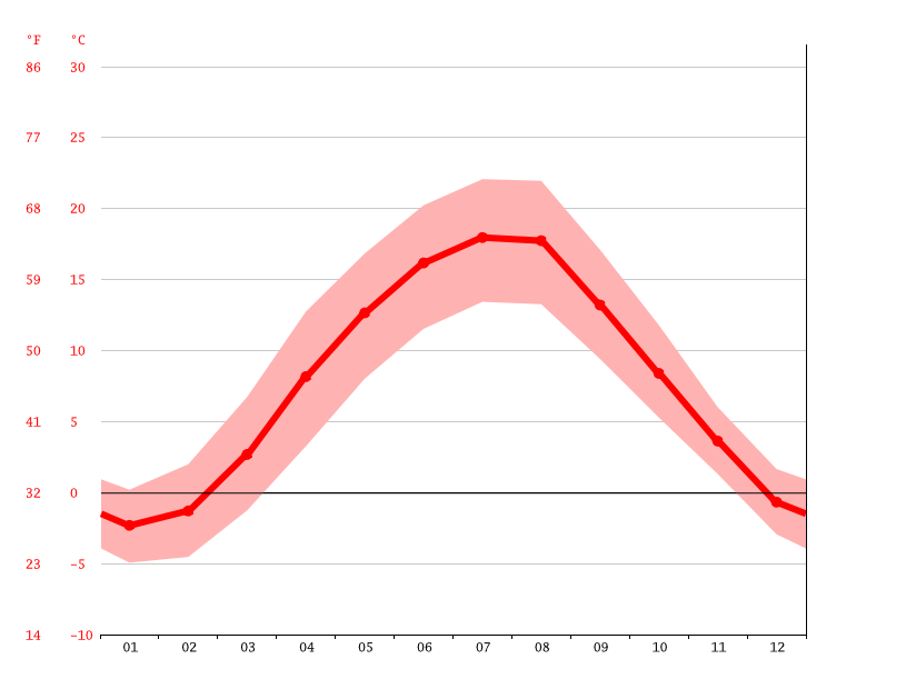average temperature, Jihlava