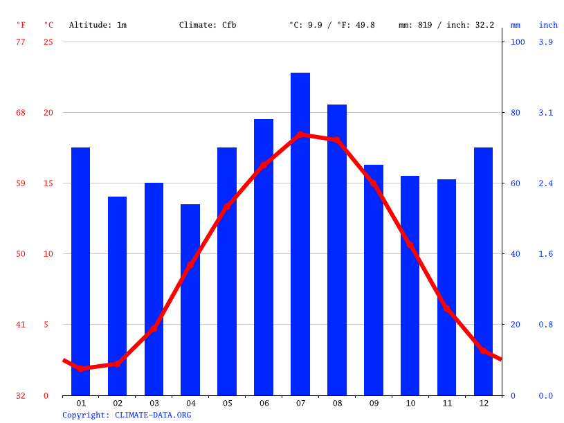 Climate graph // Weather by Month, Buxtehude