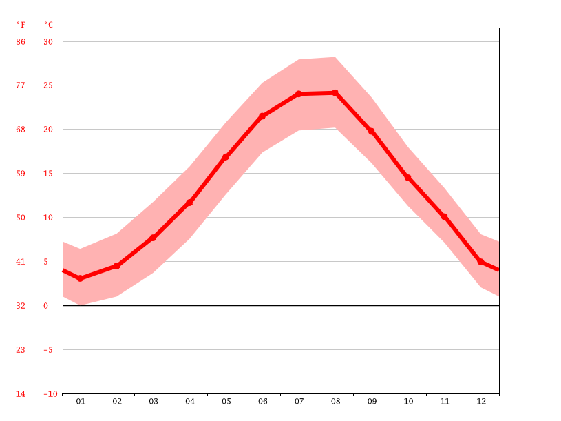 Temperature graph, Burgas
