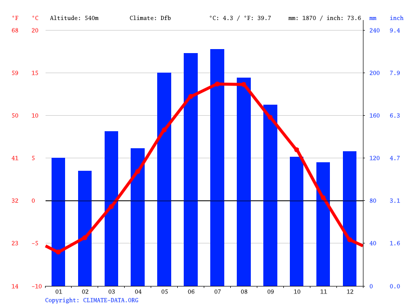 Climate graph // Weather by Month, Berchtesgaden