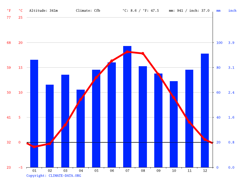 Climate graph // Weather by Month, Stadtsteinach