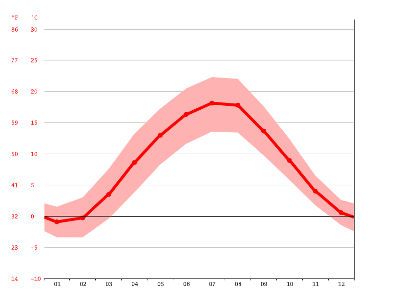 average temperature, Stadtsteinach